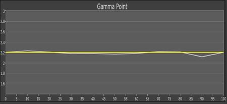 W2700_Gamma