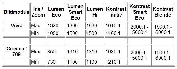 Tabelle_BenQ1