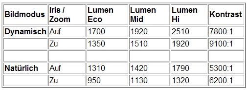 Tabelle_Epson1