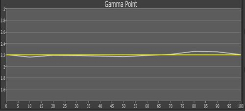 W5700_Gamma
